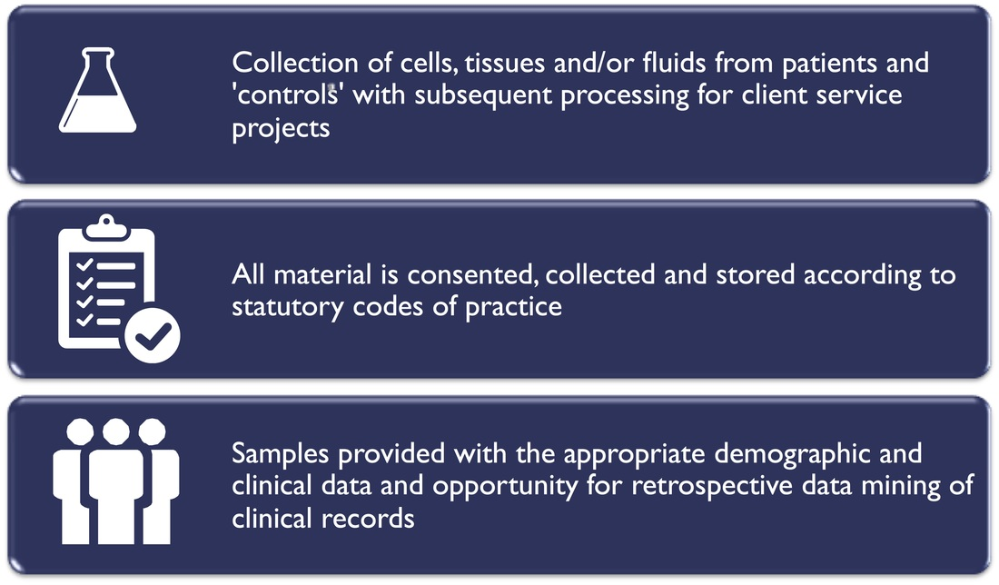 Access To Clinical Samples Celentyx Ltd Immunology Cro